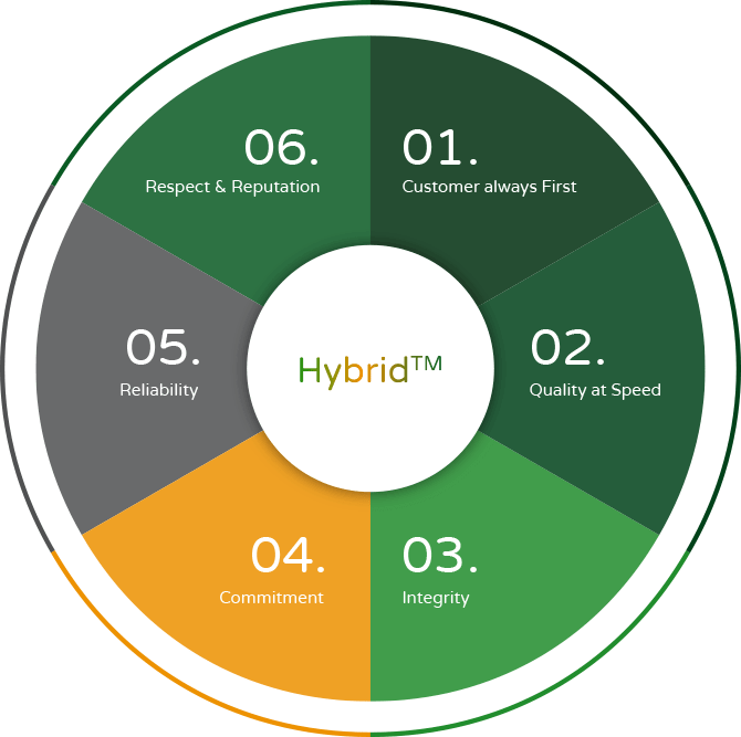Gibbs Hybrid core values: 1: Customer always first, 2. Quality at speed, 3. Integrity, 4. Commitment, 5. Reliability, 6. Respect and reputaion.